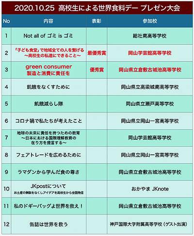 岡山_プレゼン大会_参加校.jpg