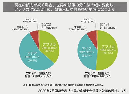 WEB_2030年飢餓割合予測2.jpg
